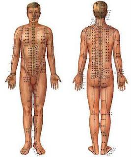 Pontos de acupuntura