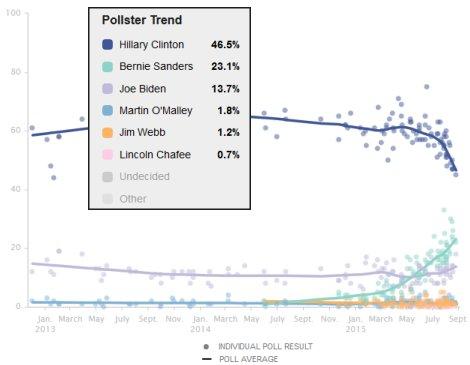 Poll: Bernie Sanders vs. Hillary Clinton