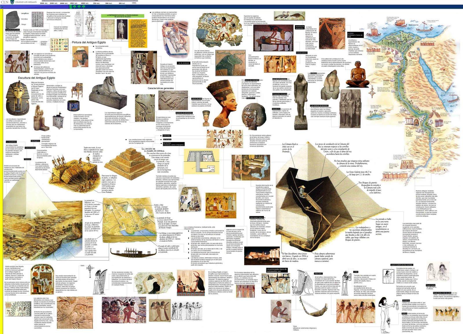 historia del antiguo egipto: