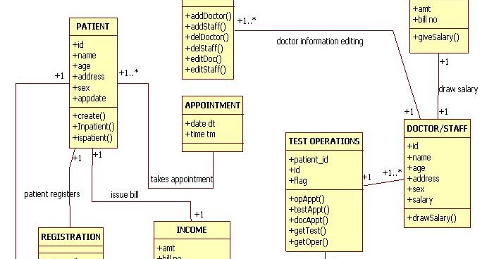 Uml diagrams for hospital management study point ccuart Choice Image