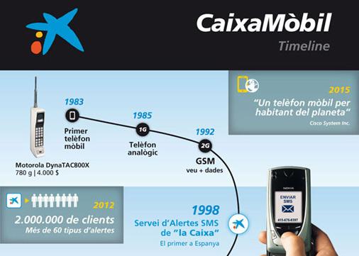"""Infografia dels serveis mòbils de """"la Caixa"""""""