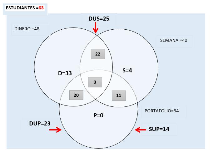 Actividad 6 logica matematica junio 2014 se pide ilustrar el problema con un diagrama de venn ccuart Gallery