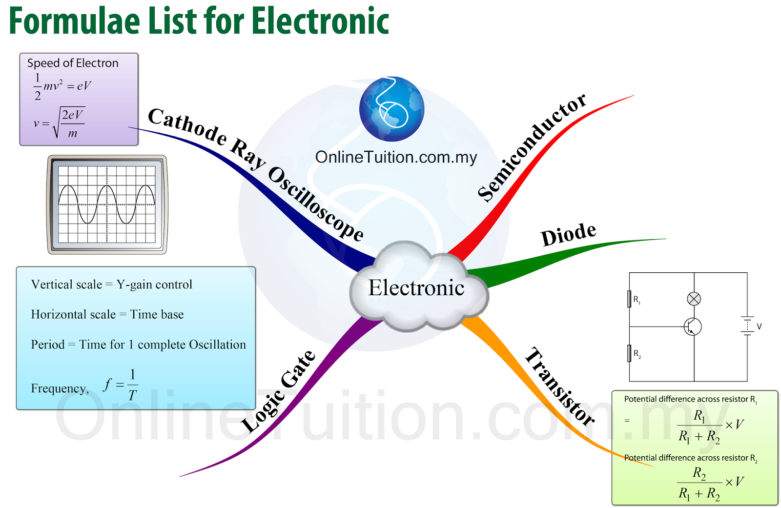 Spm form 5 physics mind map formulae list chapter 4