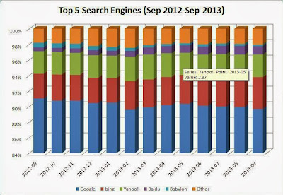 Graphical representation from Web Listings Inc - Top 5 Search Engines (Sep 2012-Sep 2013)
