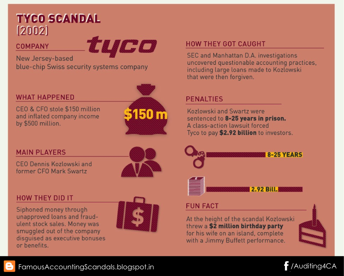 tyco fraud How can the answer be improved.