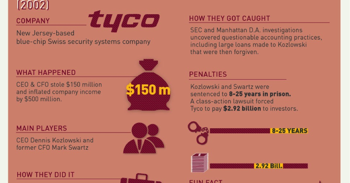 Accounting Scandals  Tyco  2002