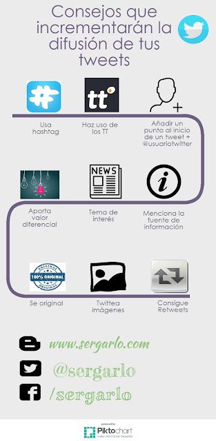 Twitter, Redes Sociales, Social Media, Social Media, DIfusión, Retweet,