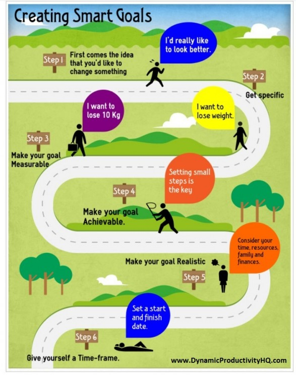 Infographic On How To Create Smart Goals