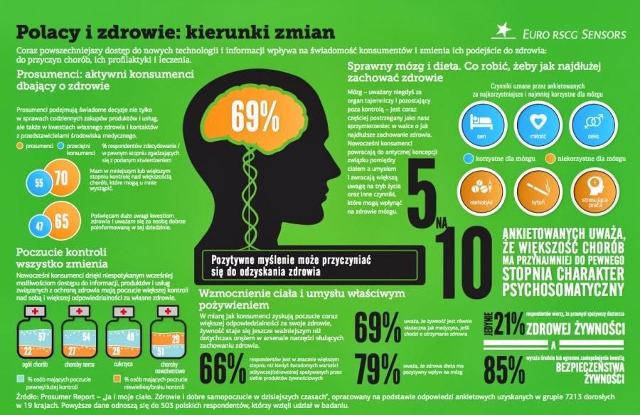 Polacy i zdrowie:kierunki zmian