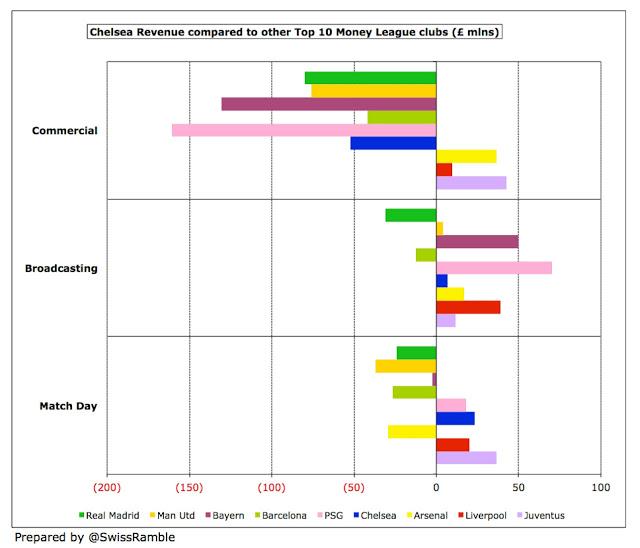 """english football club Chelsea revenues vs match fees of players"""