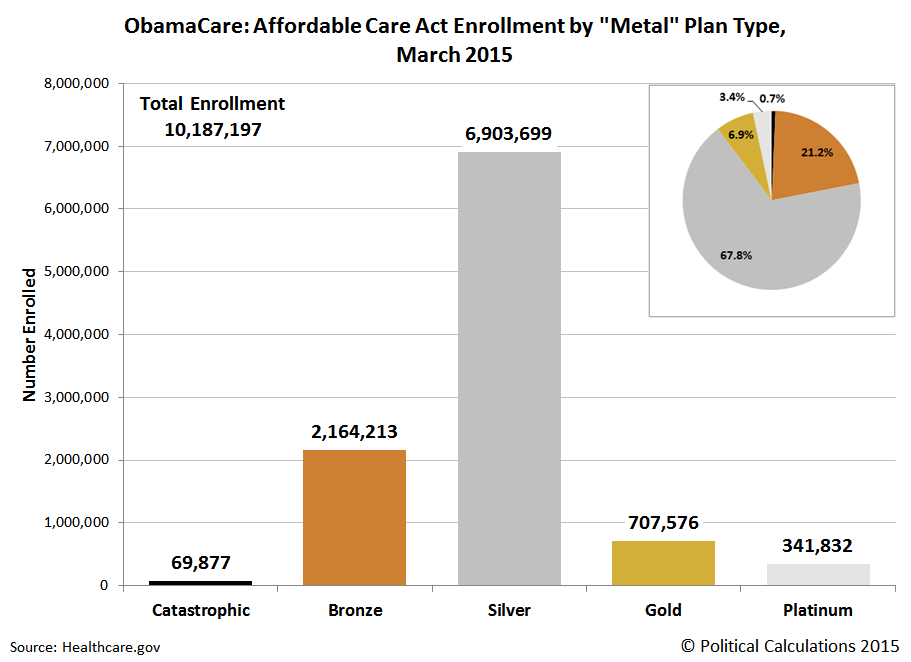 ObamaCare: Affordable Care Act Enrollment by