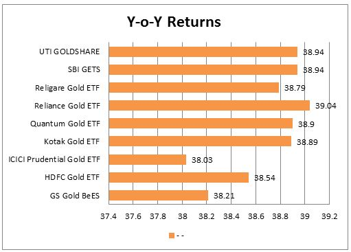 research paper on returns from gold etf Home / topic / research papers on gold etf based on the research it was performance evaluation of nse listed gold etf (pdf full-text (pdf) this paper is an.