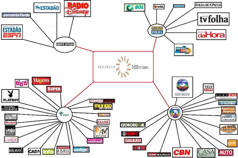Globo, Editora Abril e Grupos Folha e Estado fazem parte da organização de extrema-direita Instituto Millenium