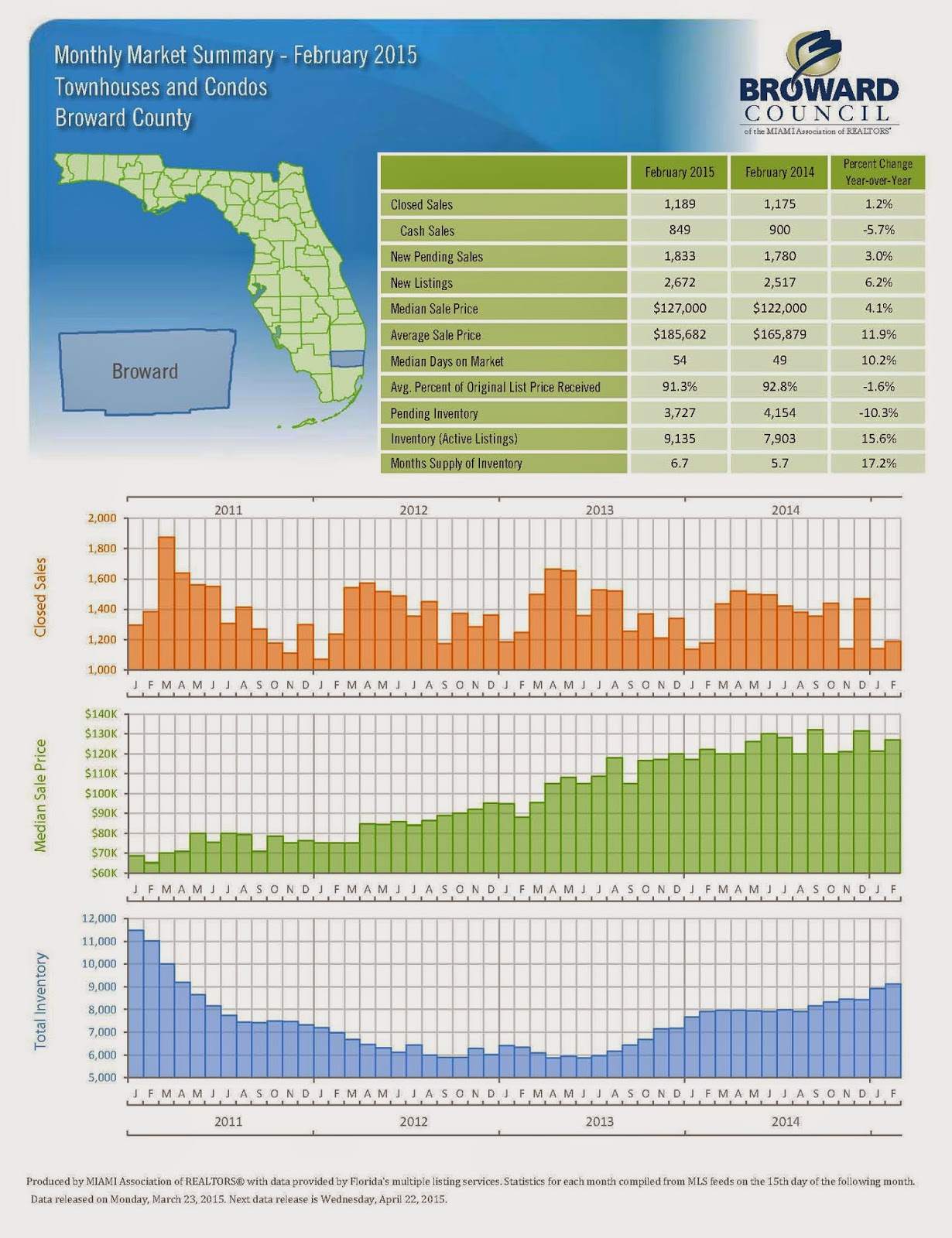 Monthly market summary february 2015 townhouses and condos monthly market summary february 2015 townhouses and condos broward county ccuart Choice Image