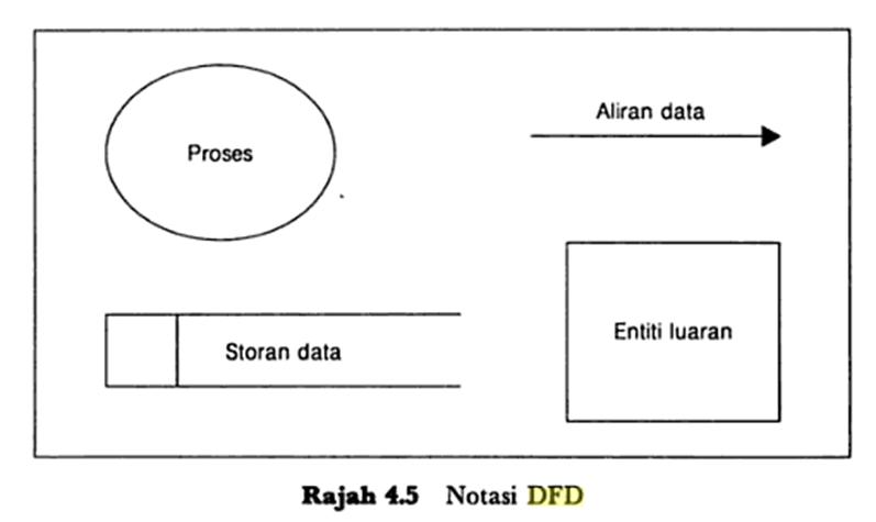 About me 4 sebutkan dan beri penjelasan notasi notasi data flow diagram dfd ccuart Choice Image