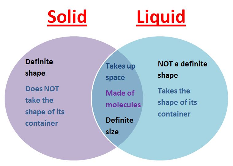 Real world venn diagrams passys world of mathematics compare solids and liquids ccuart Choice Image