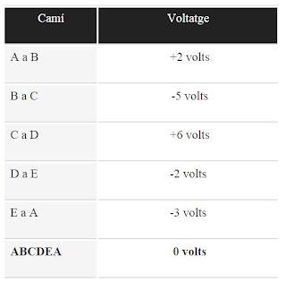 Tensions i corrents en els circuits elèctrics