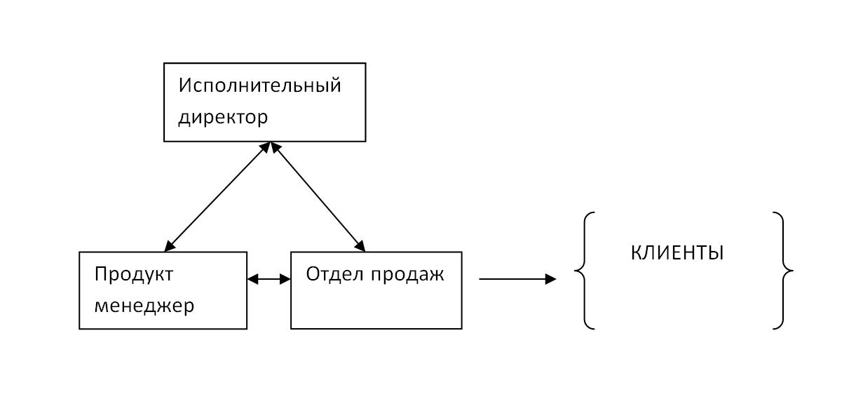 Схема мотивации продажи