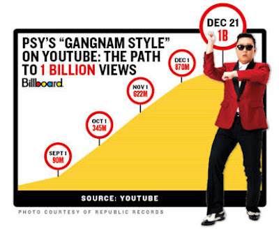 Psy Gangnam Style 1Billion views youtube