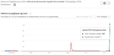 Chito Miranda scandal vs Hayden Kho scandal
