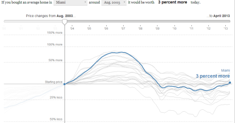 VizCandy: Replicating a New York Times d3.js Chart with Tableau