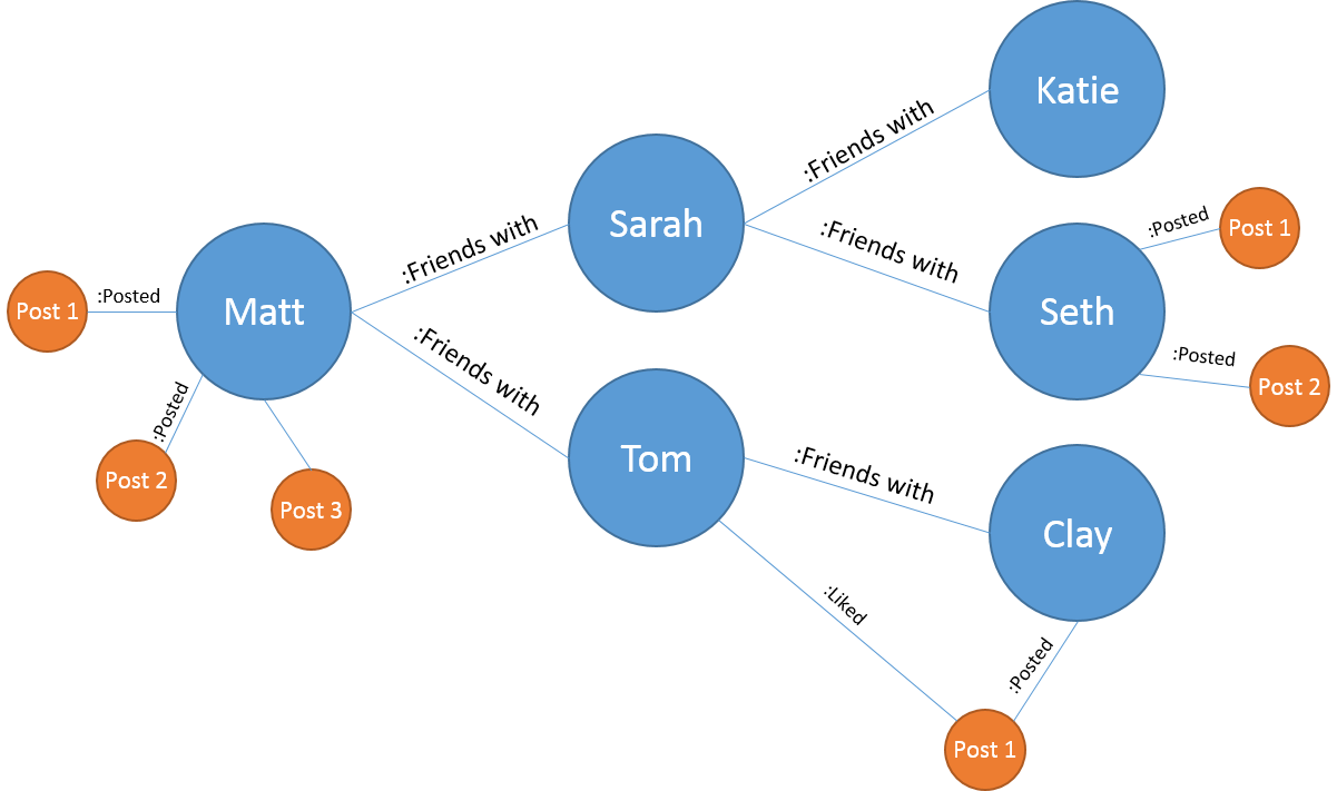 Tableau Zen: A newbie's experience with #Neo4j