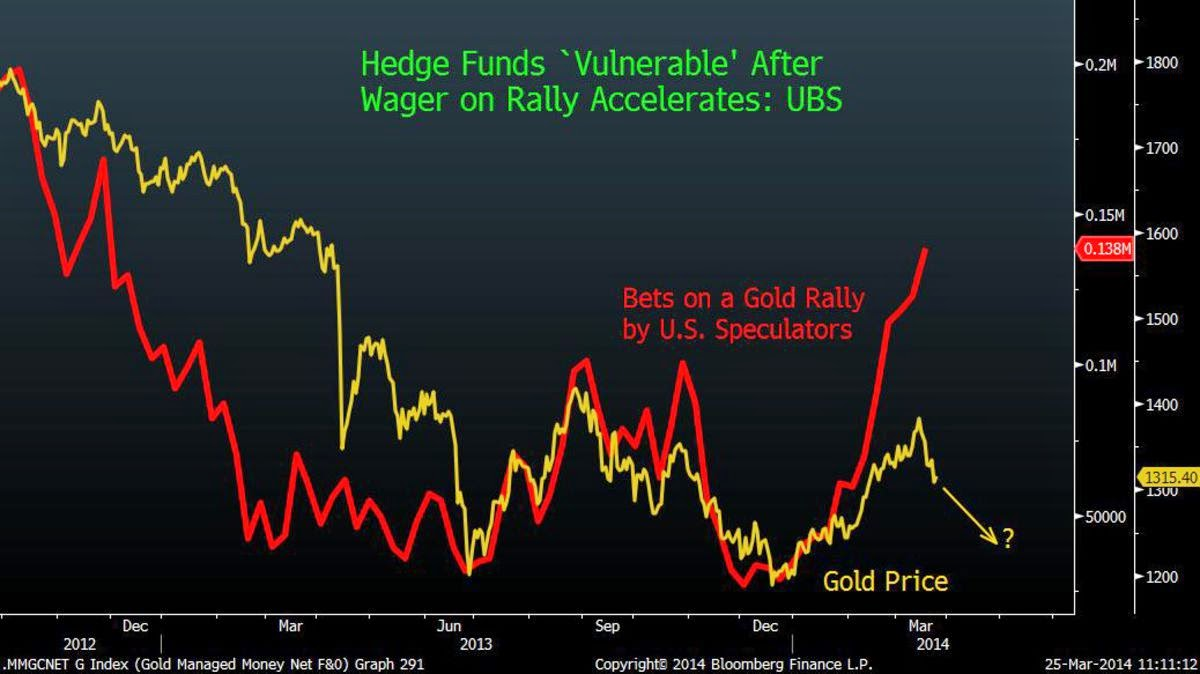 Hedge Funds Vulnerable After Raising Gold Bets