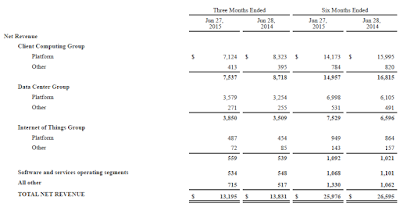 Intel, Q2, 2015, segments