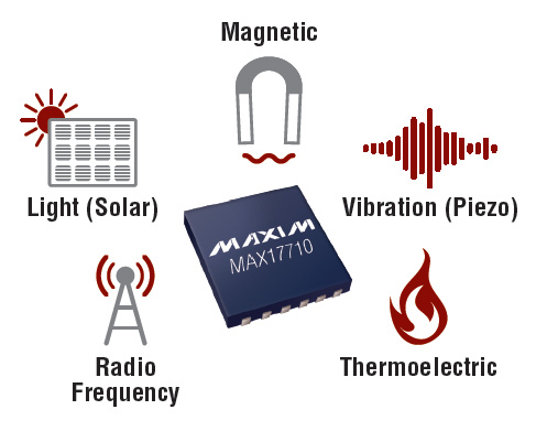 Libera Elettronica Energy Harvesting I Raccoglitori Di