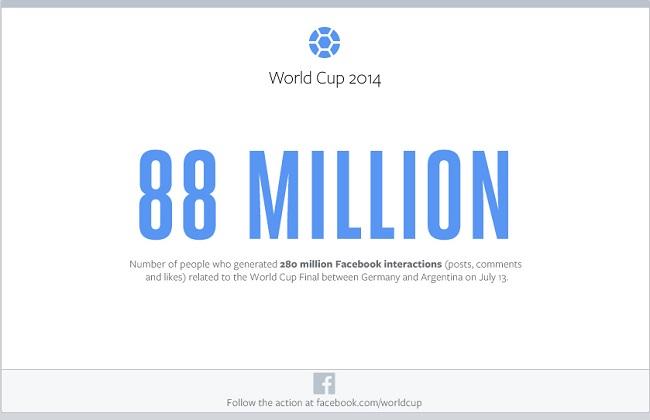 Ponad 88 mln osób było aktywnych na Facebook w czasie finału mistrzostw świata
