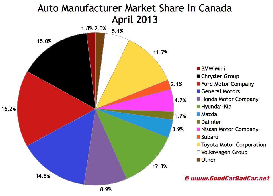 Acura brand sales figures good car bad car 2016 car release date