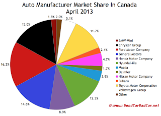 Canada April 2013 auto brand market share chart