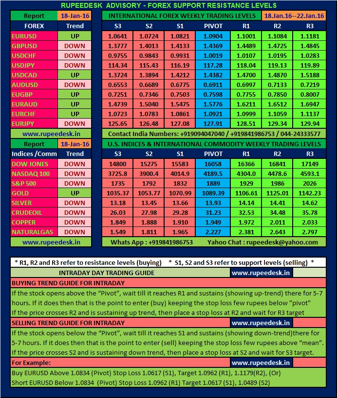 Forexpros commodity futures
