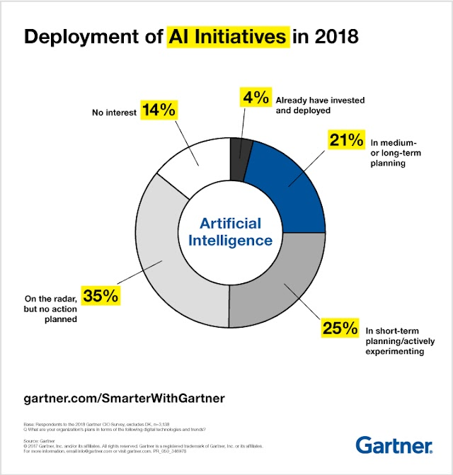 Deployment of #AI initiatives in 2018