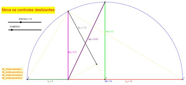Médias aritmética, geométrica, harmônica e quadrática no GeoGebra