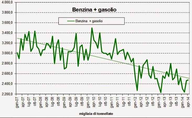 carbur2014apr+5 I consumi petroliferi italiani nel mese di Aprile, continua la picchiata,   3,3%, giù i carburanti