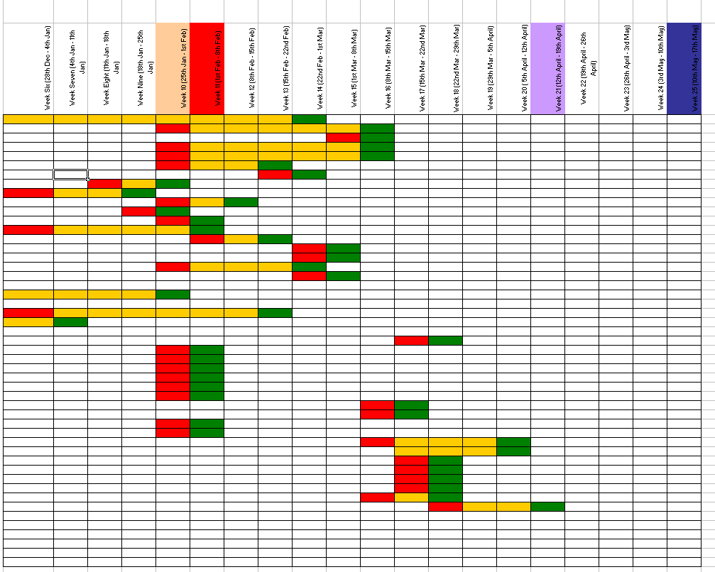 gantt chart for dissertation project management