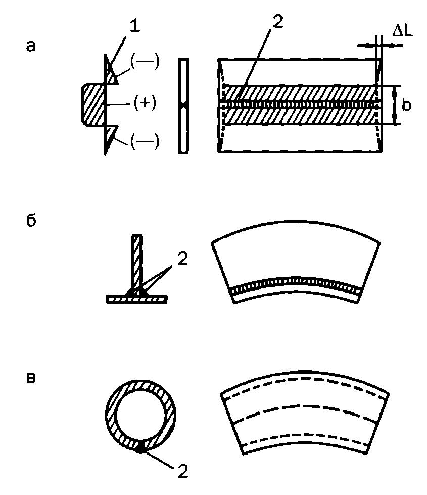 вид деформации при сжатии 6 букв - фото 9