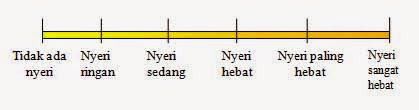verbal rating scale