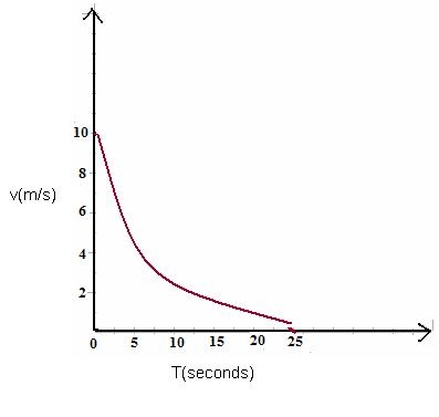 Negative Acceleration Graph for the Uniform Negative AccelerationNegative Acceleration