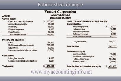 Basic balance sheet format