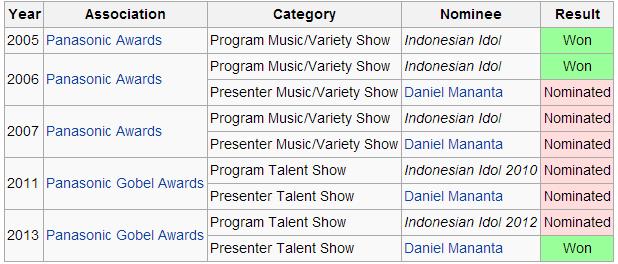 Penghargaan yang diterima Indonesian Idol