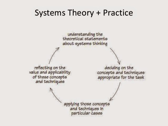 critical systems thinking and practice Systems thinking and practice free statement of participation on completion course description course content course reviews you can start this.
