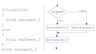 if-else statement syntax and flowchart