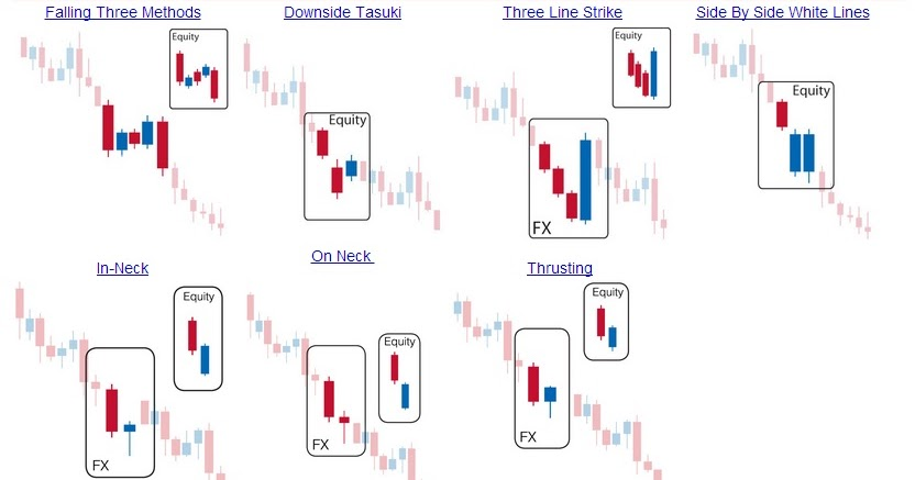 Forex Pips Centre Bearish Continuation Candlestick Pattern New Continuation Patterns