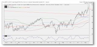 crude oil, short term trading, technical analysis