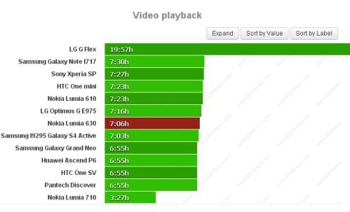 Durata batteria riproduzione video per Nokia Lumia 630