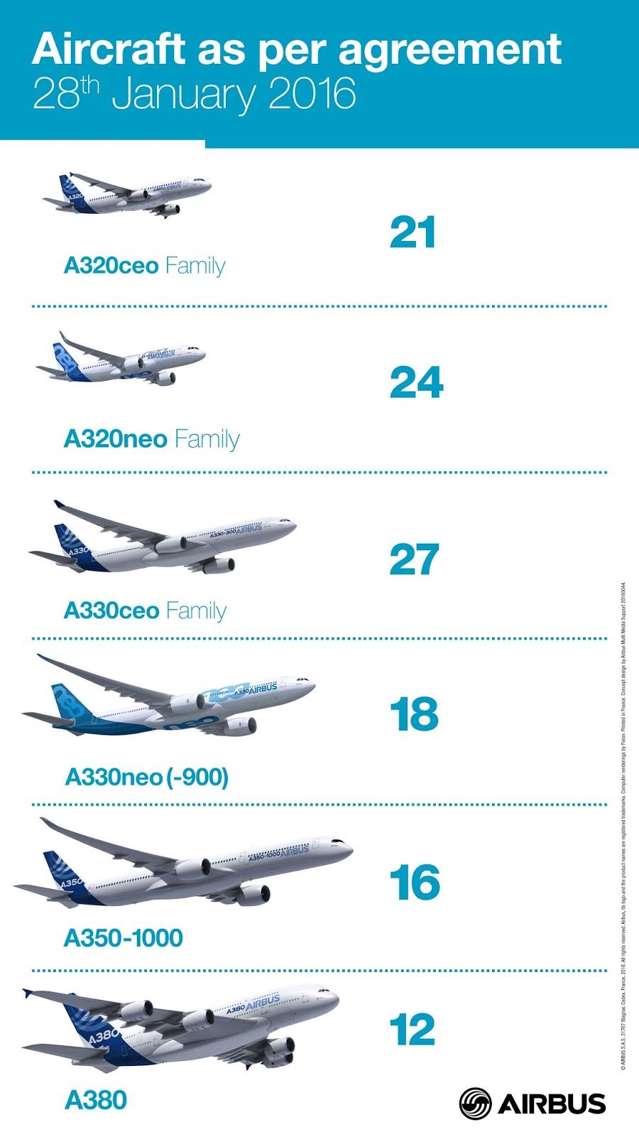 É MAIS QUE VOAR | De A320 ao A380! Iran Air seleciona o portfólio completo de jatos Airbus para a sua modernização da frota