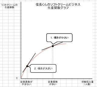 信長くんのソフトクリームビジネス 生産関数グラフ