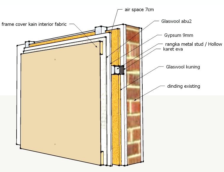 Detail lapisan (layer) peredam suara - Gemilang Soundproof